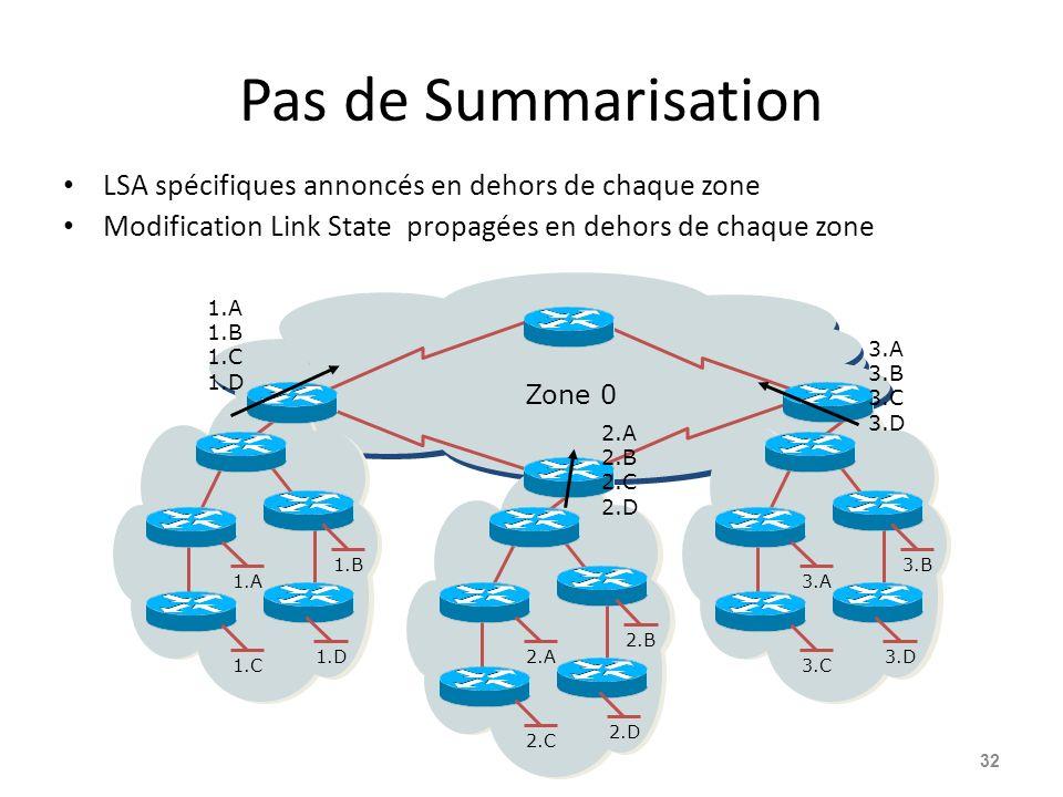 Pas de Summarisation LSA spécifiques annoncés en dehors de chaque zone Modification Link State propagées en dehors de chaque zone 32 3.A 3.B 3.C 3.D2.A 2.B 2.C 2.D 1.A 1.B 1.C 1.D 1.A 1.B 1.C 1.D Zone 0 2.A 2.B 2.C 2.D 3.A 3.B 3.C 3.D