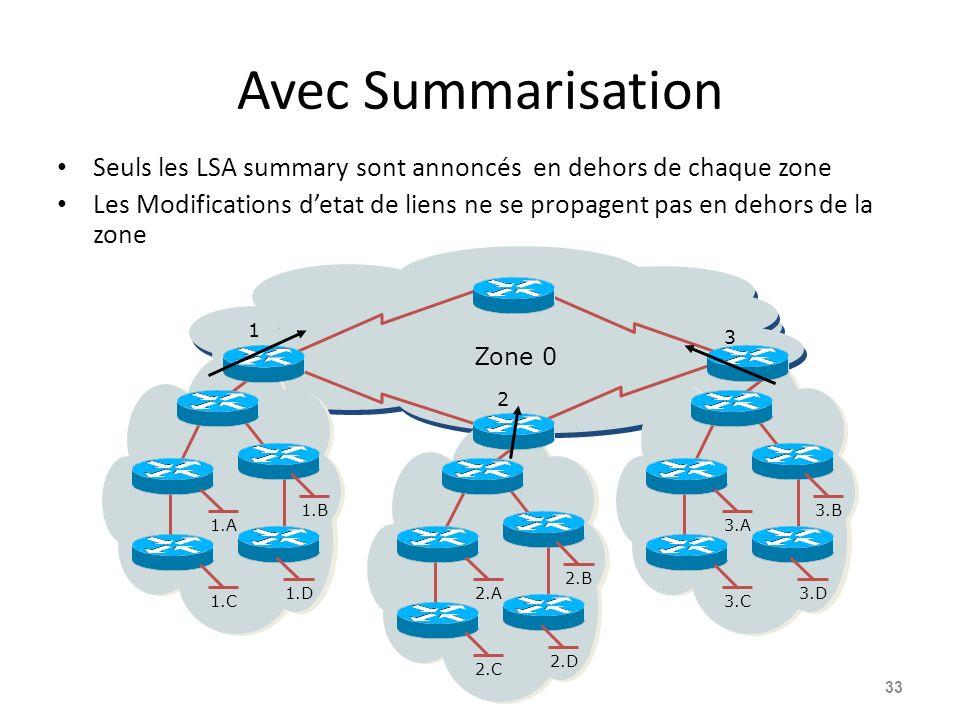 Avec Summarisation Seuls les LSA summary sont annoncés en dehors de chaque zone Les Modifications detat de liens ne se propagent pas en dehors de la zone 33 3.A 3.B 3.C 3.D2.A 2.B 2.C 2.D 1.A 1.B 1.C 1.D 1 Zone 0 2 3