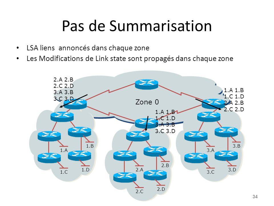 Pas de Summarisation LSA liens annoncés dans chaque zone Les Modifications de Link state sont propagés dans chaque zone 34 3.A 3.B 3.C 3.D2.A 2.B 2.C 2.D 1.A 1.B 1.C 1.D 2.A 2.B 2.C 2.D 3.A 3.B 3.C 3.D Zone 0 1.A 1.B 1.C 1.D 3.A 3.B 3.C 3.D 1.A 1.B 1.C 1.D 2.A 2.B 2.C 2.D