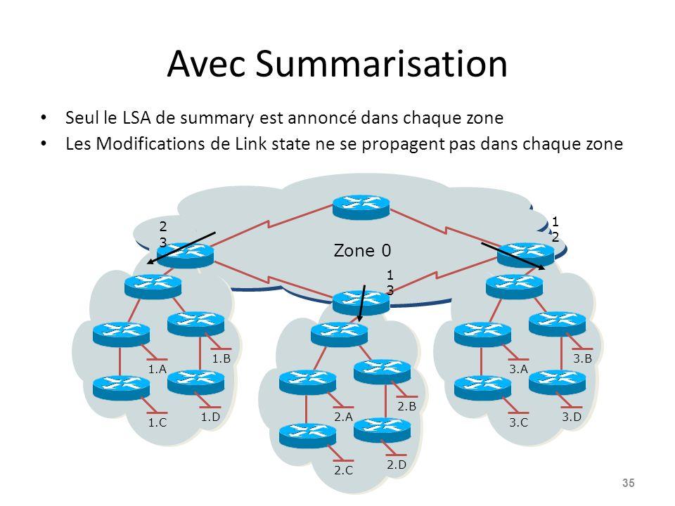 Avec Summarisation Seul le LSA de summary est annoncé dans chaque zone Les Modifications de Link state ne se propagent pas dans chaque zone 35 3.A 3.B 3.C 3.D2.A 2.B 2.C 2.D 1.A 1.B 1.C 1.D 2 3 Zone 0 1 3 1212