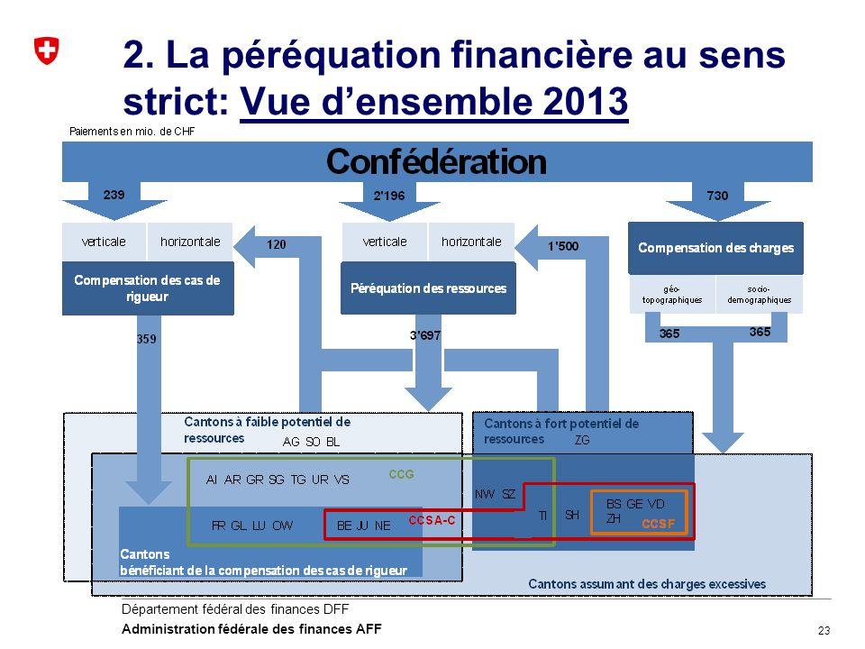 23 Département fédéral des finances DFF Administration fédérale des finances AFF 2. La péréquation financière au sens strict: Vue densemble 2013
