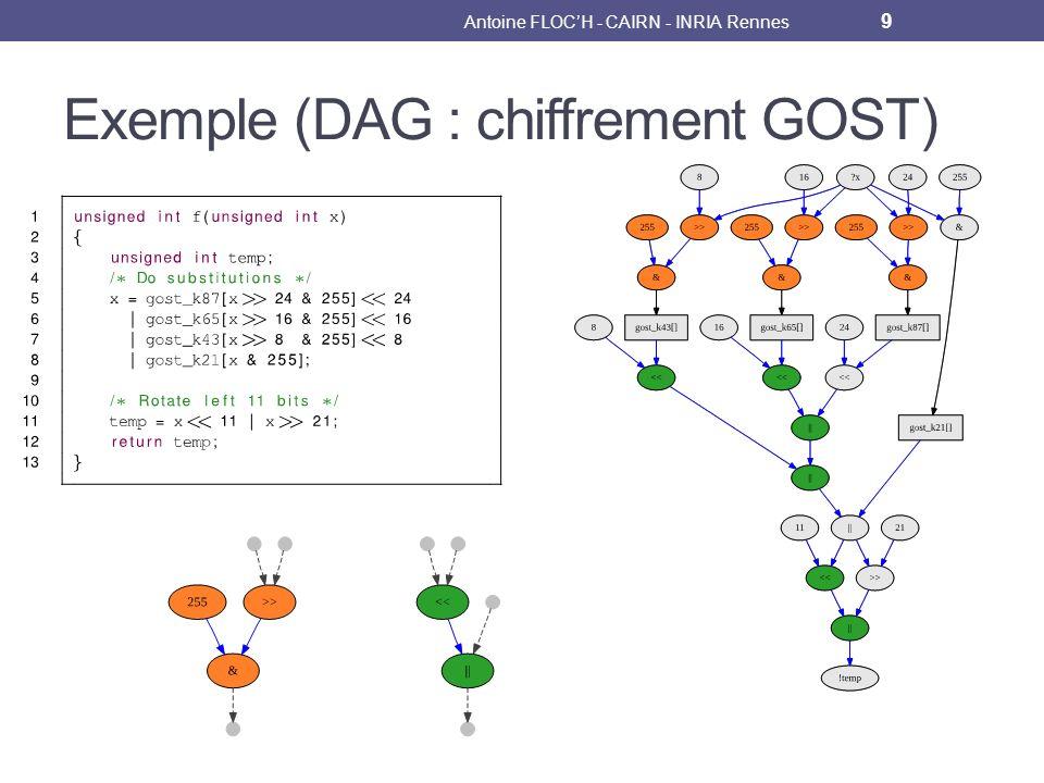 Exemple (DAG : chiffrement GOST) Antoine FLOCH - CAIRN - INRIA Rennes 9