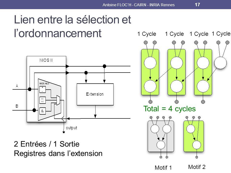 Lien entre la sélection et lordonnancement Antoine FLOCH - CAIRN - INRIA Rennes 17 Motif 1 Motif 2 1 Cycle 2 Entrées / 1 Sortie Registres dans lextension Total = 4 cycles 1 Cycle