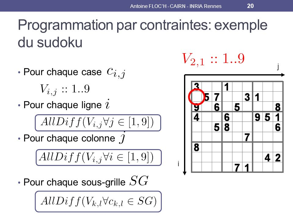 Programmation par contraintes: exemple du sudoku Antoine FLOCH - CAIRN - INRIA Rennes 20 Pour chaque case Pour chaque ligne Pour chaque colonne Pour chaque sous-grille j i