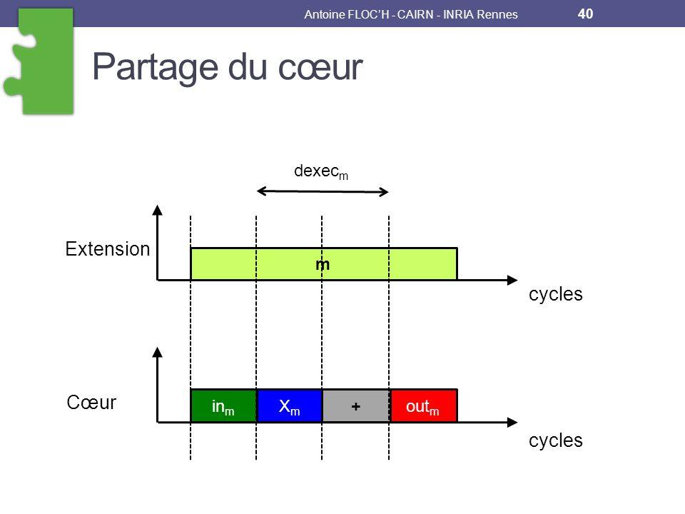 Partage du cœur Antoine FLOCH - CAIRN - INRIA Rennes 40 m in m XmXm out m + Extension Cœur cycles dexec m
