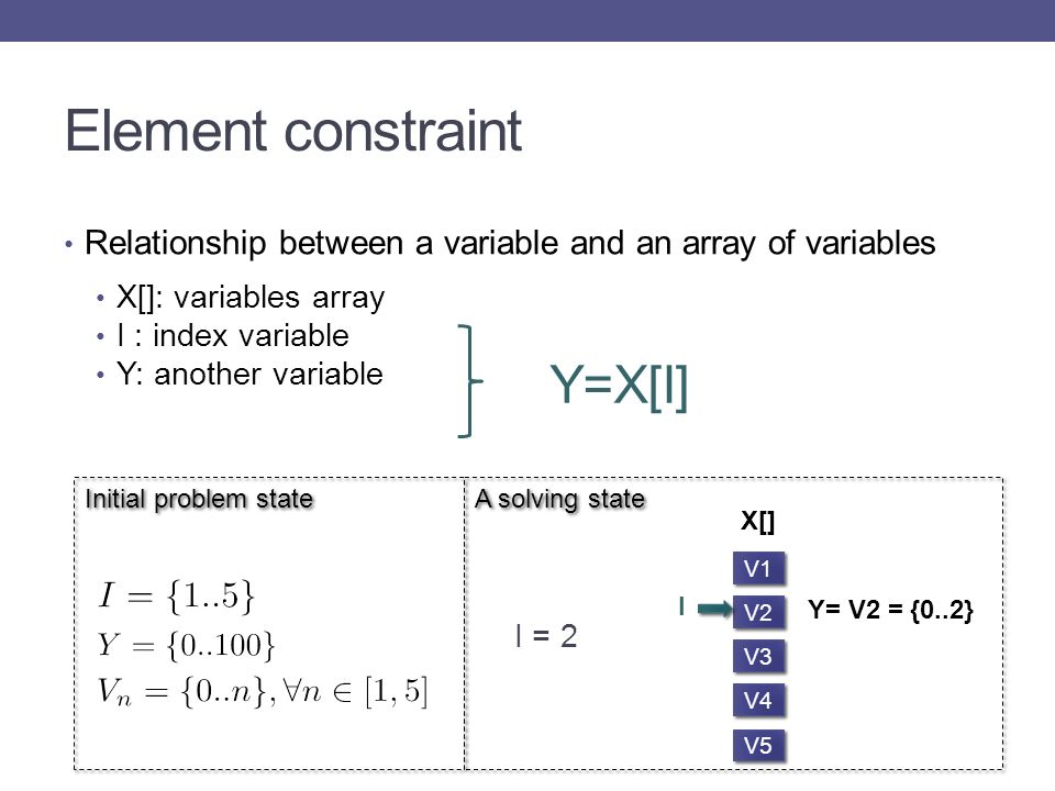 Initial problem state Element constraint Relationship between a variable and an array of variables X[]: variables array I : index variable Y: another variable I = 2 V1 V2 V3 V4 V5 X[] I Y= V2 = {0..2} Y=X[I] A solving state