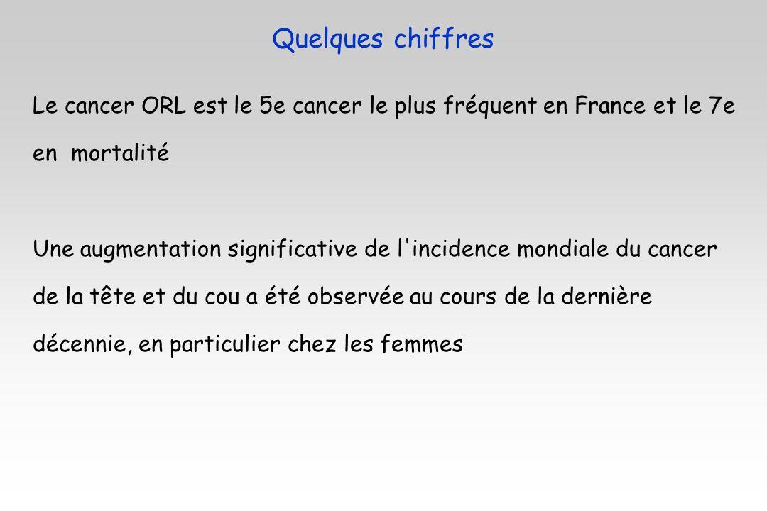 Le cancer ORL est le 5e cancer le plus fréquent en France et le 7e en mortalité Une augmentation significative de l'incidence mondiale du cancer de la