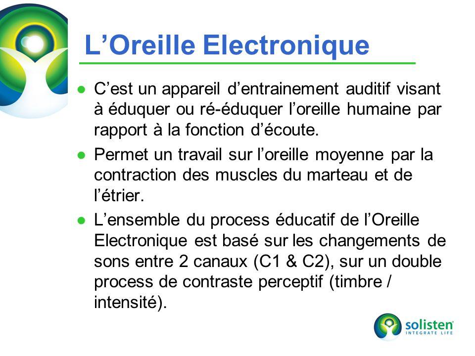 © Solisten LLC., 2009 10 LOreille Electronique Cest un appareil dentrainement auditif visant à éduquer ou ré-éduquer loreille humaine par rapport à la