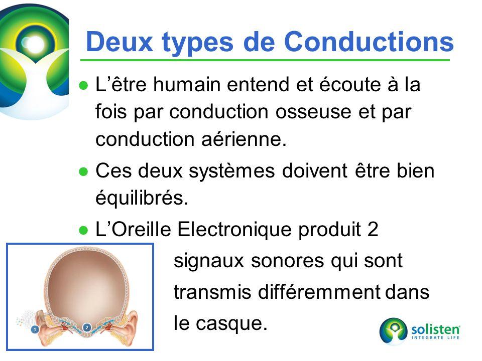 © Solisten LLC., 2009 12 Deux types de Conductions Lêtre humain entend et écoute à la fois par conduction osseuse et par conduction aérienne.