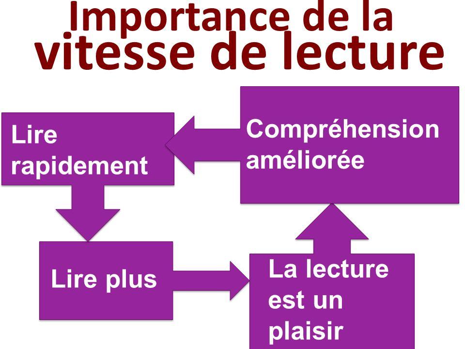 Importance de la vitesse de lecture La lecture est un plaisir Lire plus Lire rapidement Compréhension améliorée