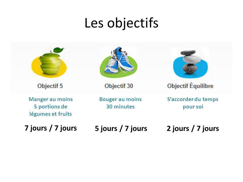 Les objectifs Manger au moins 5 portions de légumes et fruits Bouger au moins 30 minutes Saccorder du temps pour soi 7 jours / 7 jours 5 jours / 7 jou