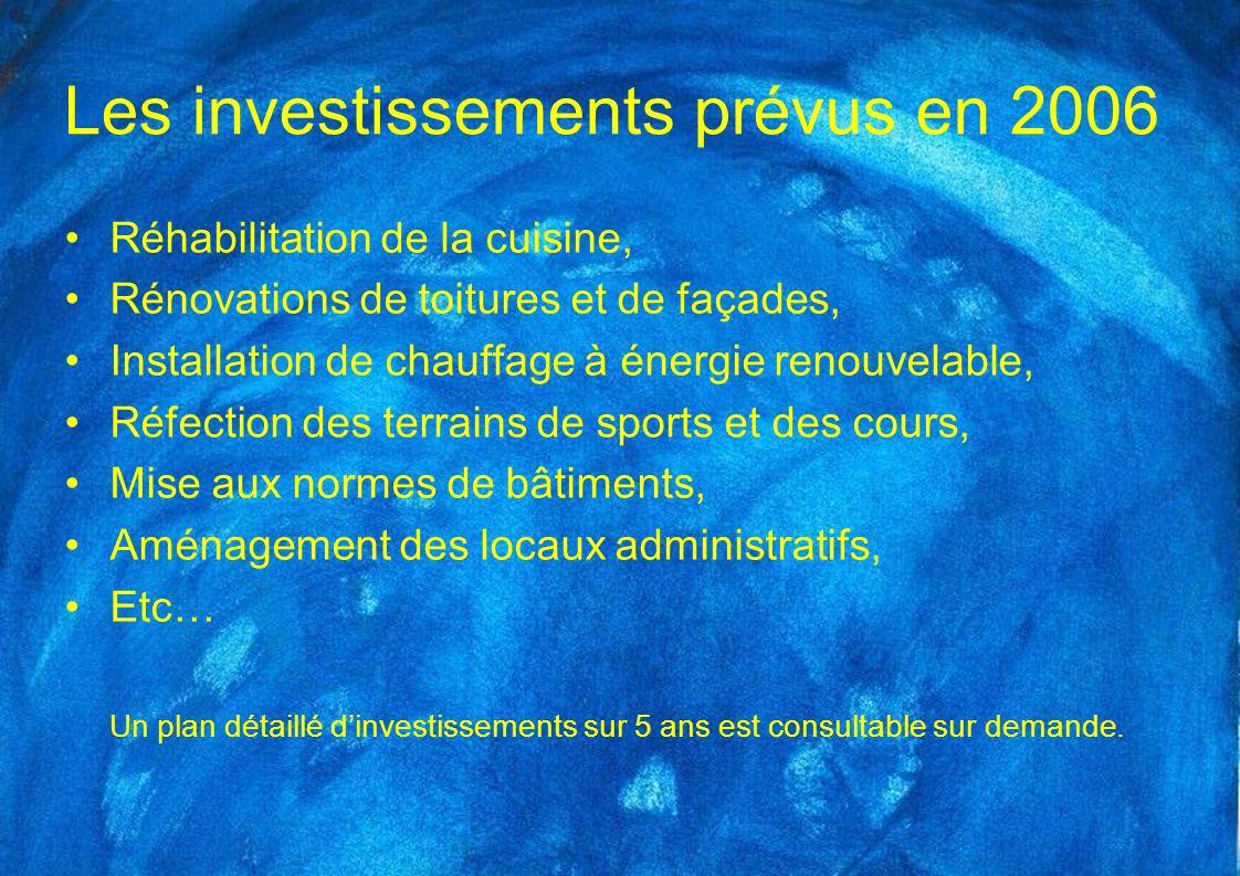 Les investissements prévus en 2006 Réhabilitation de la cuisine, Rénovations de toitures et de façades, Installation de chauffage à énergie renouvelab
