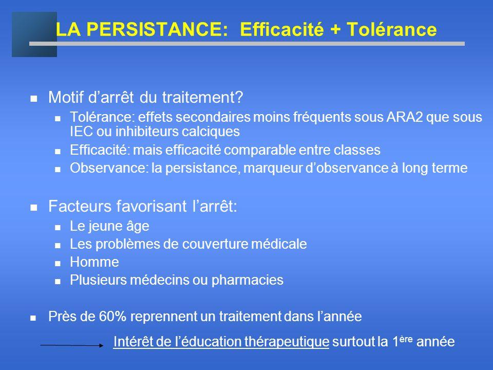 LA PERSISTANCE: Efficacité + Tolérance Motif darrêt du traitement? Tolérance: effets secondaires moins fréquents sous ARA2 que sous IEC ou inhibiteurs