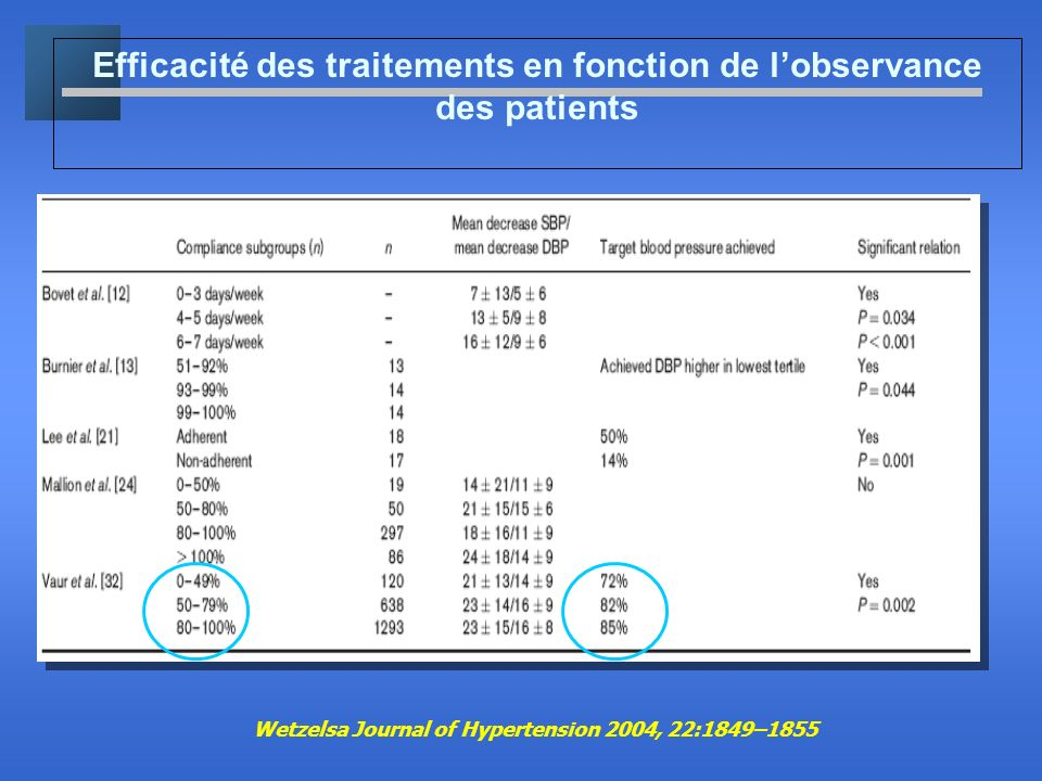 Efficacité des traitements en fonction de lobservance des patients Wetzelsa Journal of Hypertension 2004, 22:1849–1855