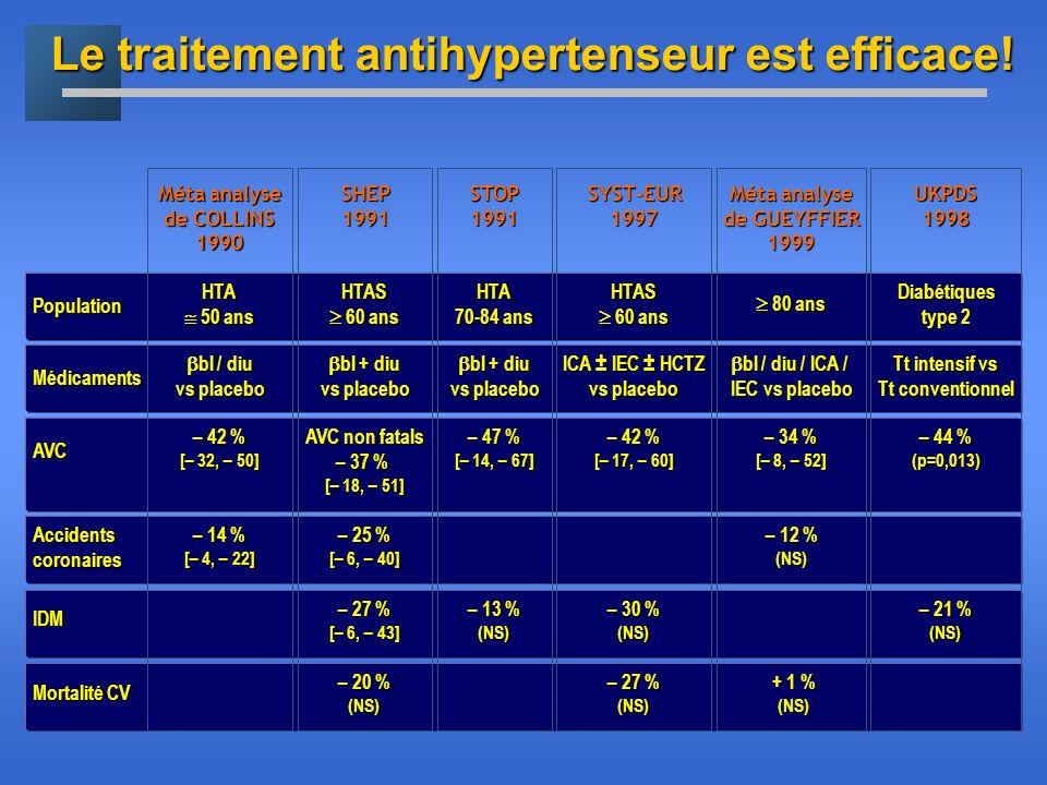 Le traitement antihypertenseur est efficace! Population Médicaments AVC Accidents coronaires IDM Mortalité CV Méta analyse de COLLINS 1990 HTA 50 ans