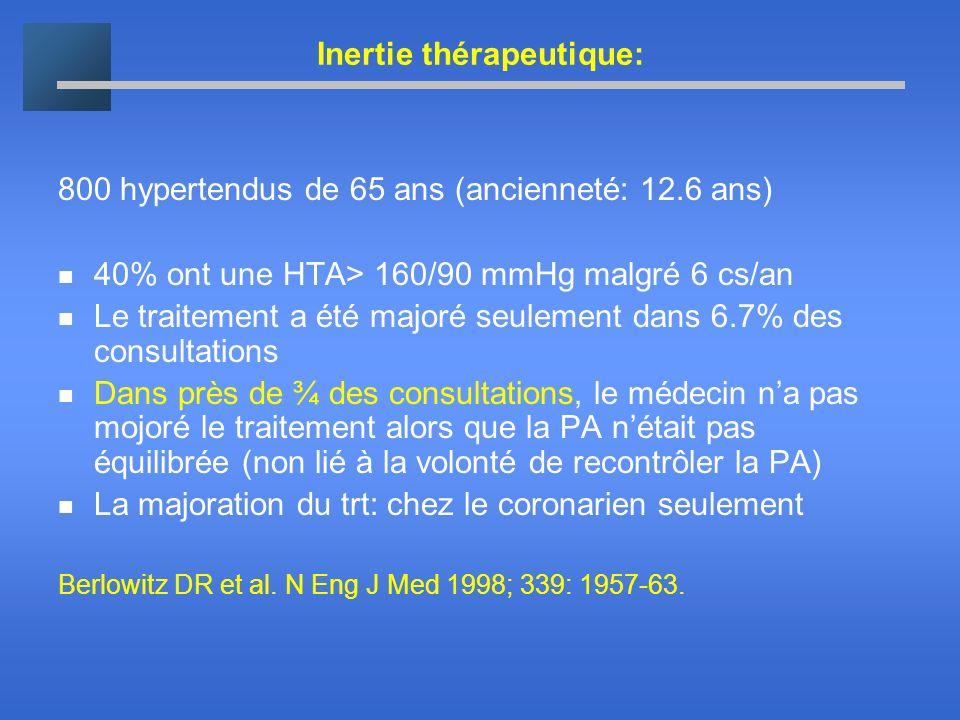 Inertie thérapeutique: 800 hypertendus de 65 ans (ancienneté: 12.6 ans) 40% ont une HTA> 160/90 mmHg malgré 6 cs/an Le traitement a été majoré seuleme