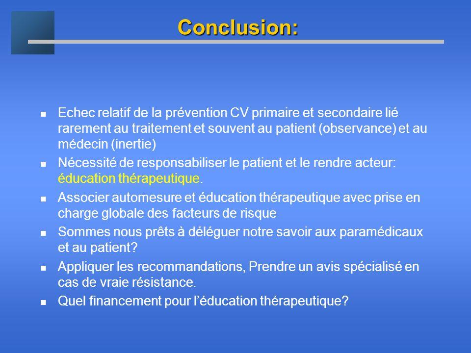 Conclusion: Echec relatif de la prévention CV primaire et secondaire lié rarement au traitement et souvent au patient (observance) et au médecin (iner