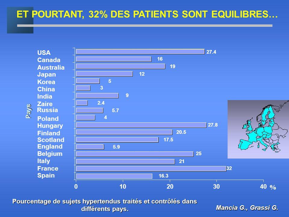 Pourcentage de sujets hypertendus traités et contrôlés dans différents pays. Mancia G., Grassi G. Pays 27.4 16 19 12 5 3 9 2.4 5.7 4 27.8 20.5 17.5 5.