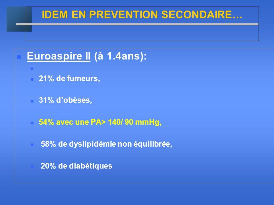 IDEM EN PREVENTION SECONDAIRE… Euroaspire II (à 1.4ans): 21% de fumeurs, 31% dobèses, 54% avec une PA> 140/ 90 mmHg, 58% de dyslipidémie non équilibré