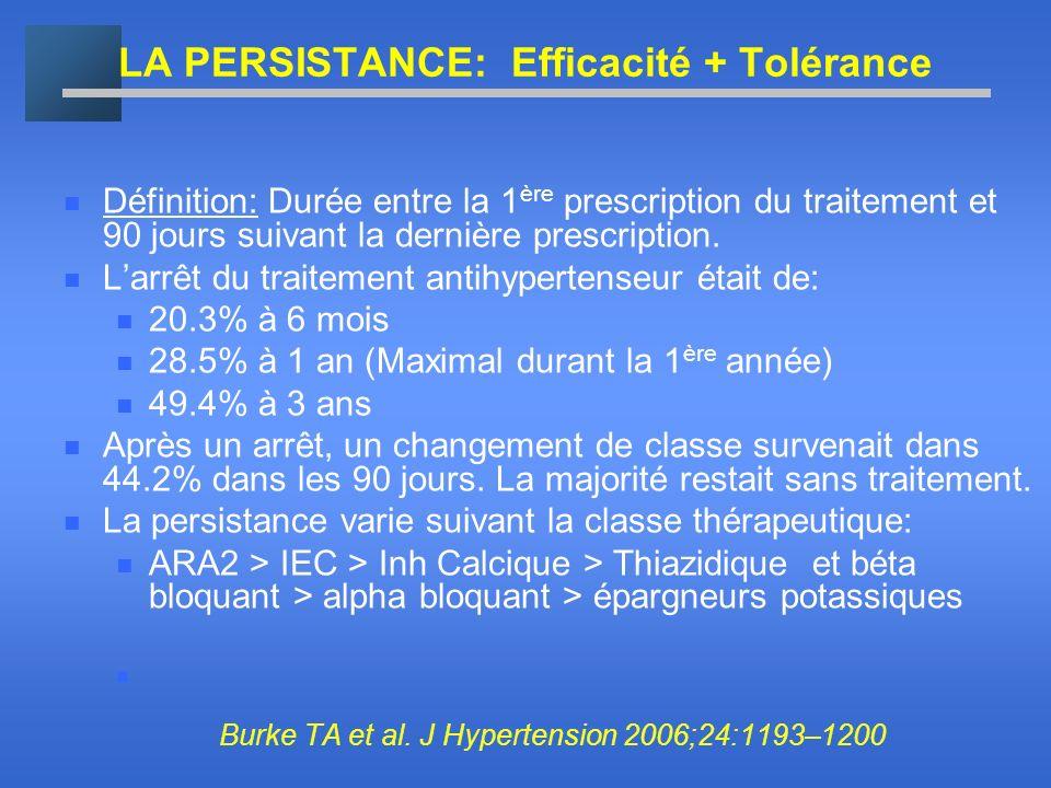 LA PERSISTANCE: Efficacité + Tolérance 0 10 20 30 40 50 60 70 DiuretiquesIECInh CalcLosartanBeta- bloquants ARA2Irbesartan 34.4 42.0 43.6 44.7 49.7 51.3 60.8 * * * * * Persistance Sous monothérapie À 1 an (%) * p < 0.05; p = 0.009 vs irbesartan comprenant losartan, valsartan, candesartan, eprosartan Hasford J et al.