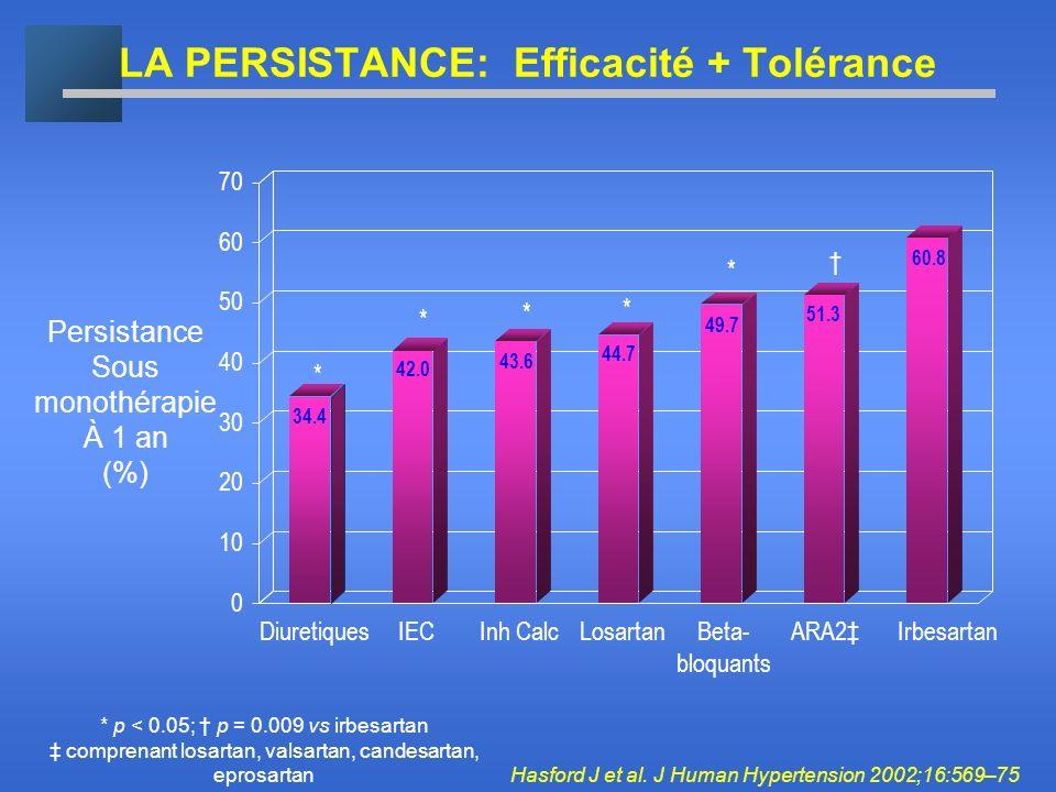 LA PERSISTANCE: Efficacité + Tolérance 0 10 20 30 40 50 60 70 DiuretiquesIECInh CalcLosartanBeta- bloquants ARA2Irbesartan 34.4 42.0 43.6 44.7 49.7 51