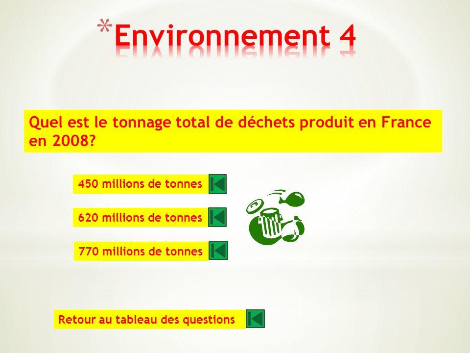 Quelle surface de terres agricole disparait chaque année en France? 42 000 ha 62 000 ha 82 000 ha Retour au tableau des questions