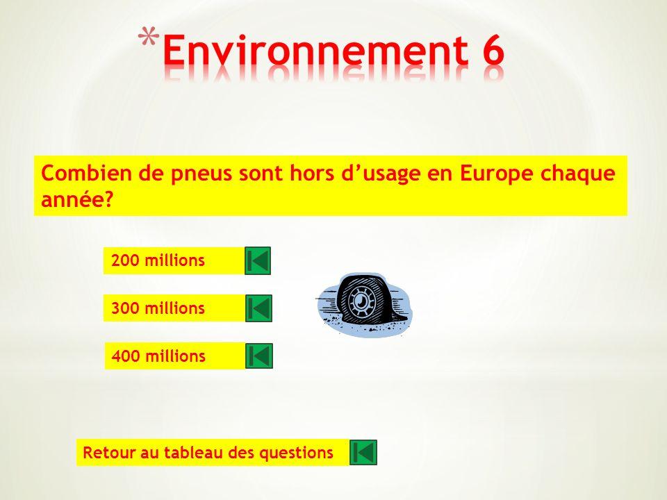 En France, quelle est la part des transports dans les émissions de CO2 ? 19 % 26 % 34 % Retour au tableau des questions