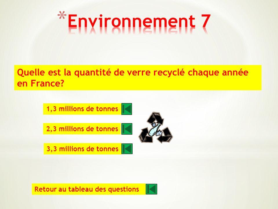 Combien de pneus sont hors dusage en Europe chaque année? 200 millions 300 millions 400 millions Retour au tableau des questions
