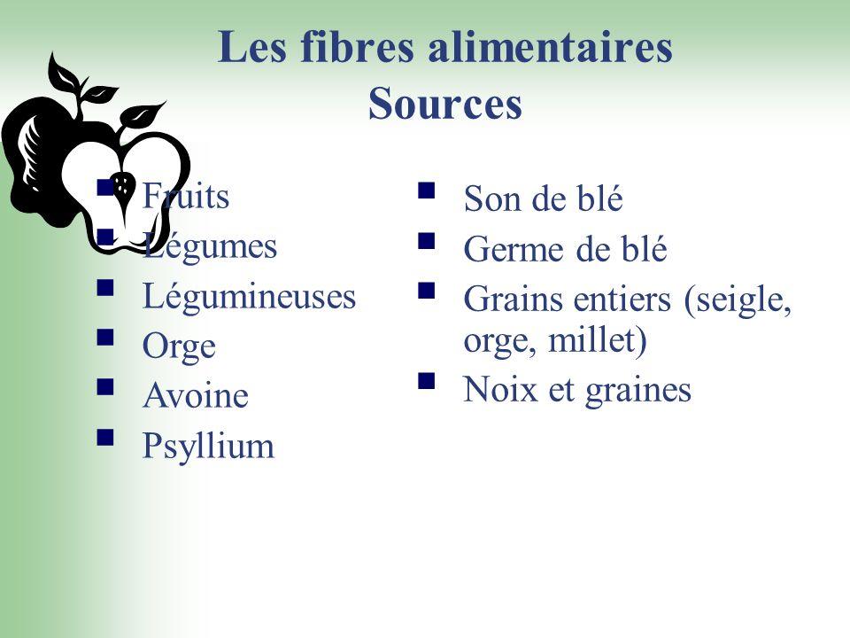 Les fibres alimentaires Sources Fruits Légumes Légumineuses Orge Avoine Psyllium Son de blé Germe de blé Grains entiers (seigle, orge, millet) Noix et