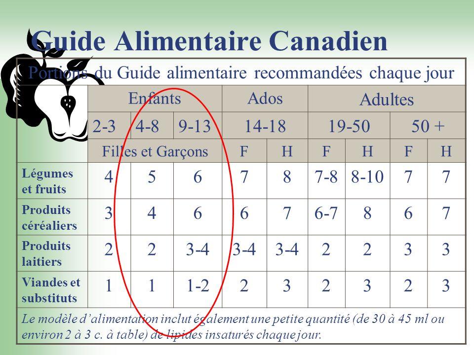 Guide Alimentaire Canadien Portions du Guide alimentaire recommandées chaque jour EnfantsAdos Adultes 2-34-89-1314-1819-5050 + Filles et GarçonsFHFHFH