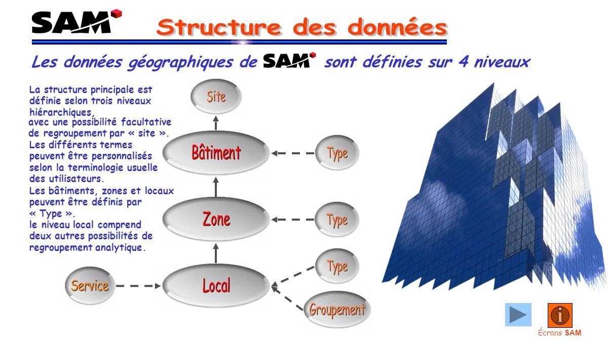 Les données géographiques de sont définies sur 4 niveaux Écrans SAM La structure principale est définie selon trois niveaux hiérarchiques, avec une possibilité facultative de regroupement par « site ».