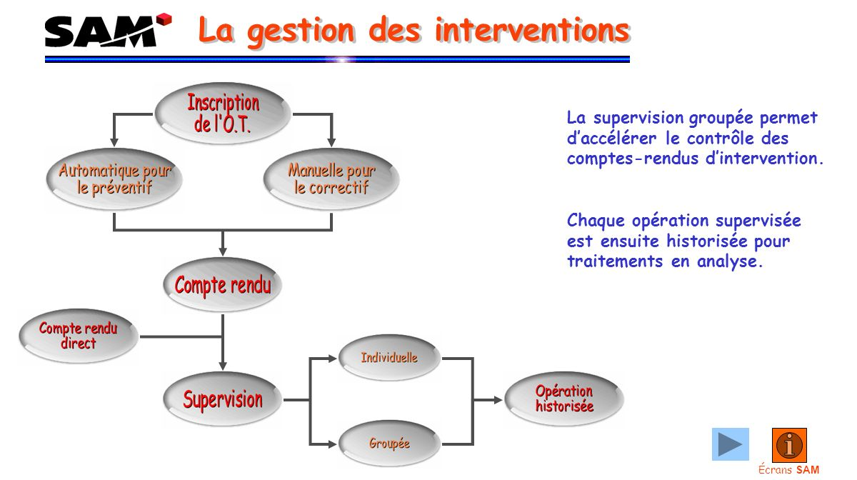 La supervision groupée permet daccélérer le contrôle des comptes-rendus dintervention.