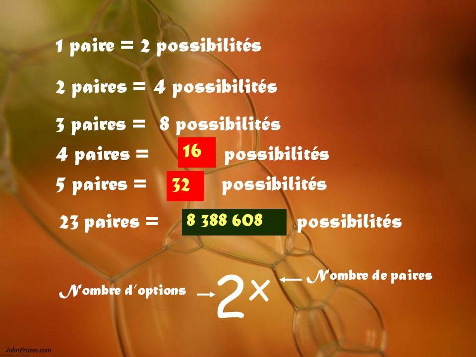 1 paire = 2 possibilités 2 paires = 4 possibilités 5 paires = possibilités 23 paires =possibilités 3 paires = 8 possibilités 2x2x Nombre doptions Nomb