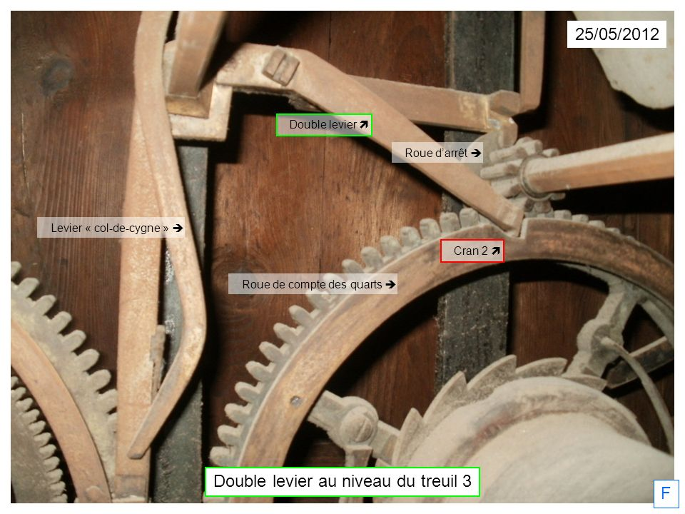 Levier « col-de-cygne » 25/05/2012 F Double levier au niveau du treuil 3 Double levier Cran 2 Roue darrêt Roue de compte des quarts