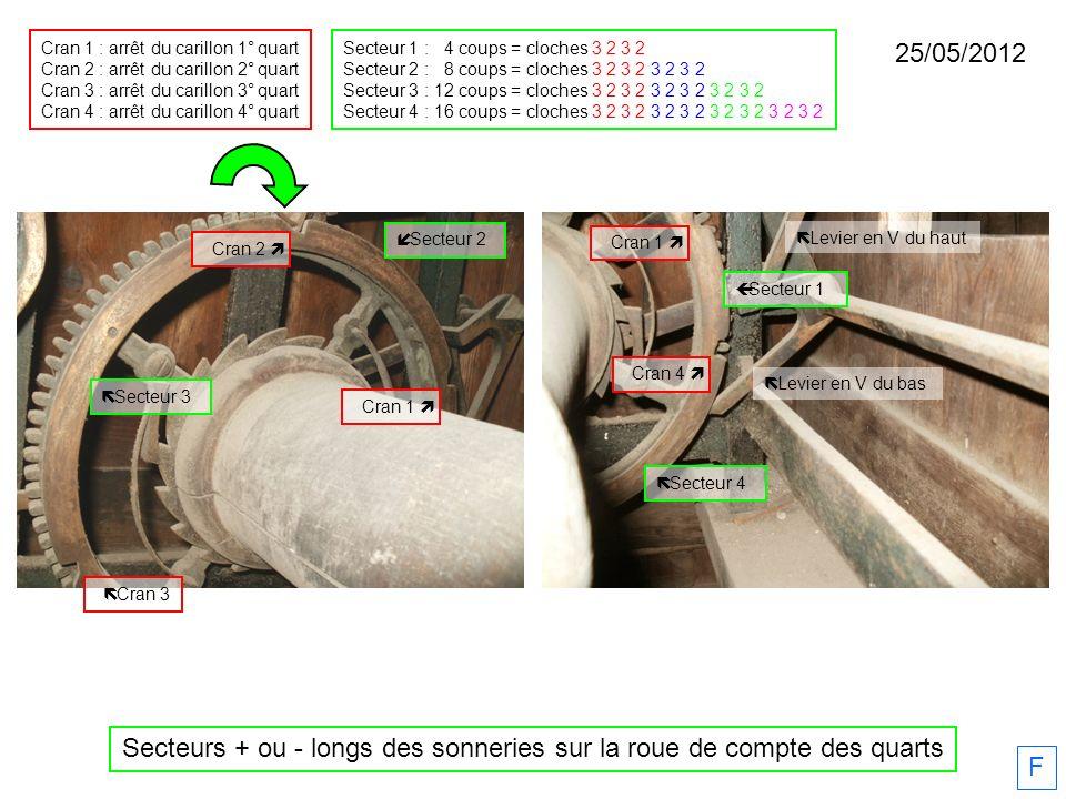 25/05/2012 F Secteurs + ou - longs des sonneries sur la roue de compte des quarts Cran 2 Cran 3 Cran 1 Cran 4 Levier en V du bas Levier en V du haut Cran 1 Cran 1 : arrêt du carillon 1° quart Cran 2 : arrêt du carillon 2° quart Cran 3 : arrêt du carillon 3° quart Cran 4 : arrêt du carillon 4° quart Secteur 1 : 4 coups = cloches 3 2 3 2 Secteur 2 : 8 coups = cloches 3 2 3 2 3 2 3 2 Secteur 3 : 12 coups = cloches 3 2 3 2 3 2 3 2 3 2 3 2 Secteur 4 : 16 coups = cloches 3 2 3 2 3 2 3 2 3 2 3 2 3 2 3 2 Secteur 1 Secteur 2 Secteur 3 Secteur 4