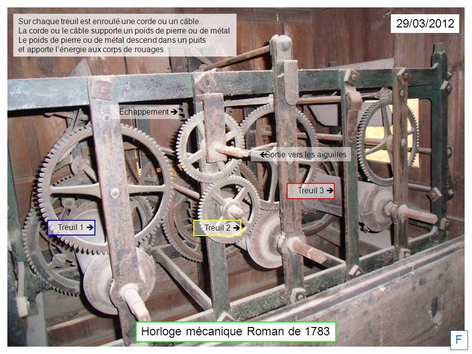 29/03/2012 F Horloge mécanique Roman de 1783 Échappement Sortie vers les aiguilles Treuil 1 Treuil 2 Treuil 3 Sur chaque treuil est enroulé une corde ou un câble.