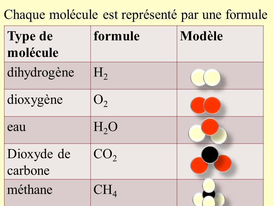 2) Les molécules Une molécule est formée par lassociation de plusieurs atomes (au moins deux) et représentée par une formule. Exemple : leau est compo