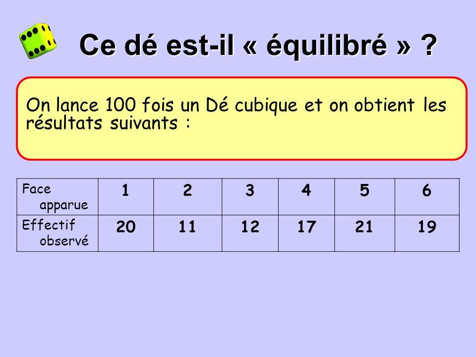 Exercice Dans les mêmes conditions que ci-dessus, on veut tester trois pièces A, B et C. On lance 100 fois chaque pièce et on obtient les résultats su