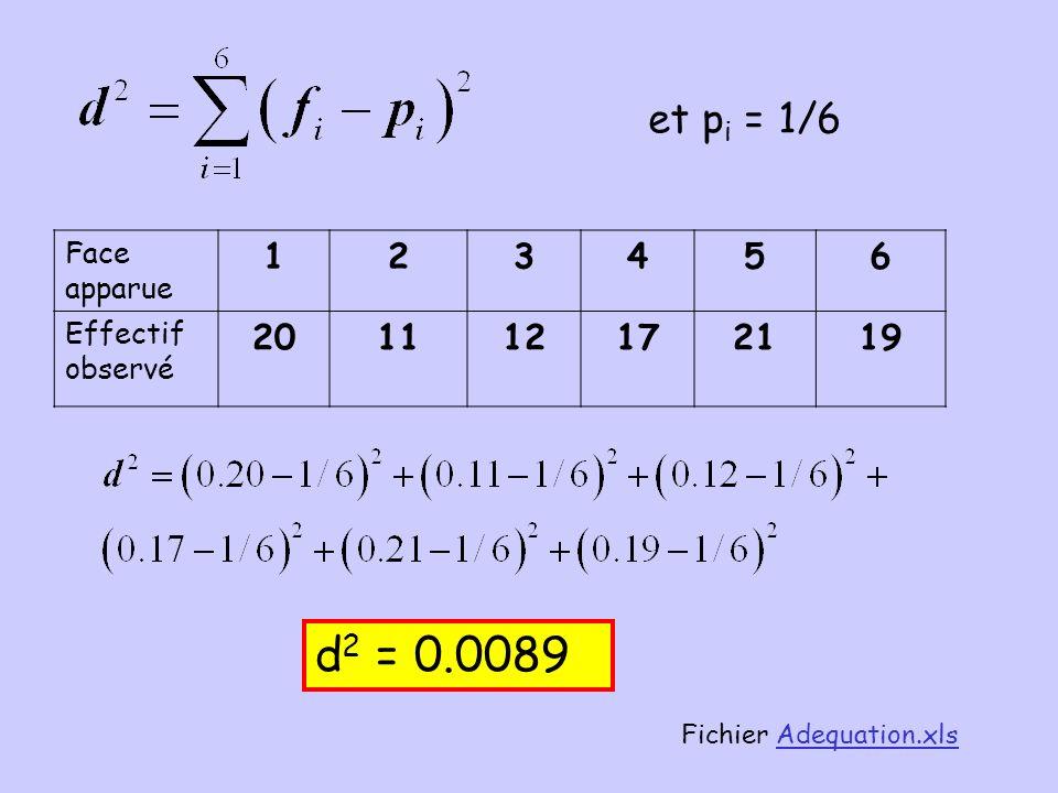 Ce dé est-il « équilibré » ? Ce dé est-il « équilibré » ? On lance 100 fois un Dé cubique et on obtient les résultats suivants : Face apparue 123456 E
