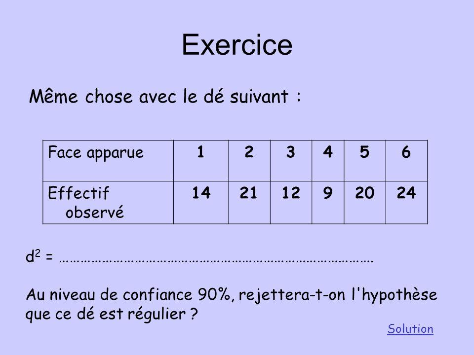 Conclusion pour ce dé: d 2 =0.0089 On peut affirmer avec un niveau de confiance de 90% que ce dé est régulier. d 9 = 0.015 <