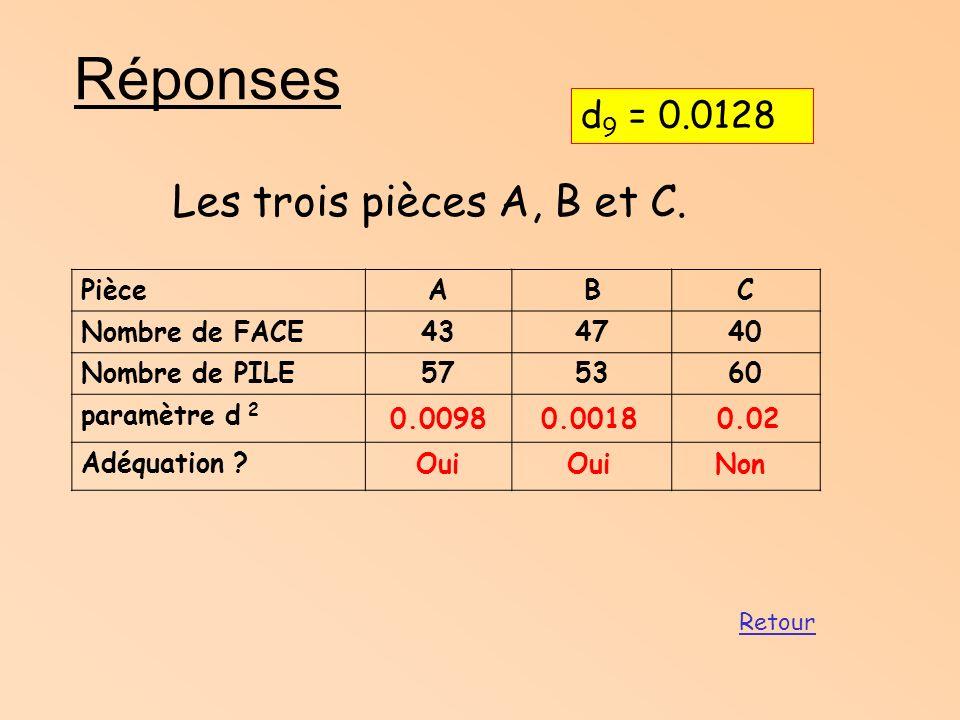 Exercice Même chose avec le dé suivant : Face apparue123456 Effectif observé 14211292024 d 2 = ……………………………………………………………………………. Au niveau de confiance 9