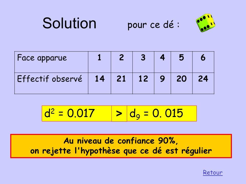 Réponses Les trois pièces A, B et C. PièceABC Nombre de FACE434740 Nombre de PILE575360 paramètre d 2 Adéquation ? 0.0098 Oui 0.00180.02 OuiNon d 9 =