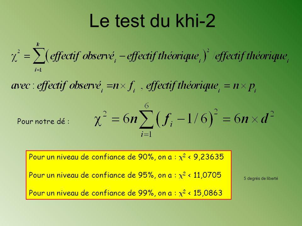 Méthode de Pearson Condition: les k issues sont équiprobables p i = 1/k. (k=6 pour le dé) La taille de léchantillon est n. Pour un niveau de confiance