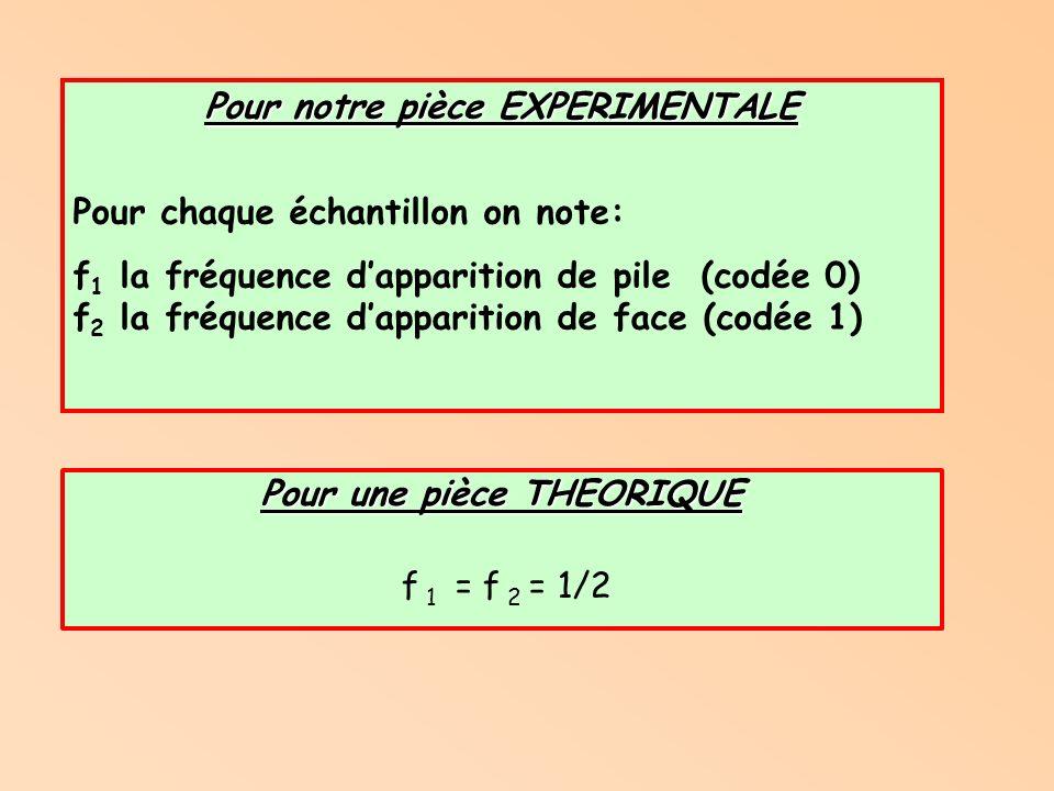 Pour une pièce THEORIQUE f 1 = f 2 = 1/2 Pour notre pièce EXPERIMENTALE Pour chaque échantillon on note: f 1 la fréquence dapparition de pile (codée 0) f 2 la fréquence dapparition de face (codée 1)