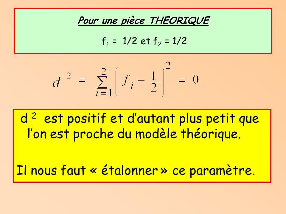 Comparaison Théorie/Expérience On calcule pour chaque échantillon un paramètre de dispersion : Fichier Adequation.xlsAdequation.xls
