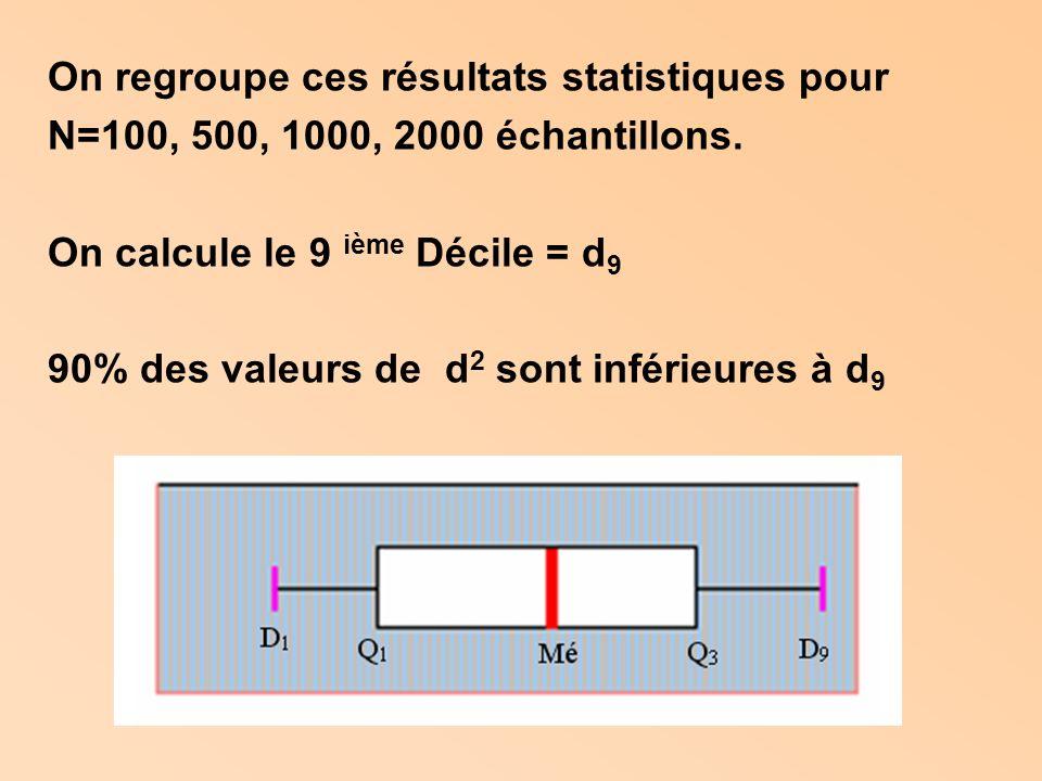On regroupe ces résultats statistiques pour N=100, 500, 1000, 2000 échantillons.