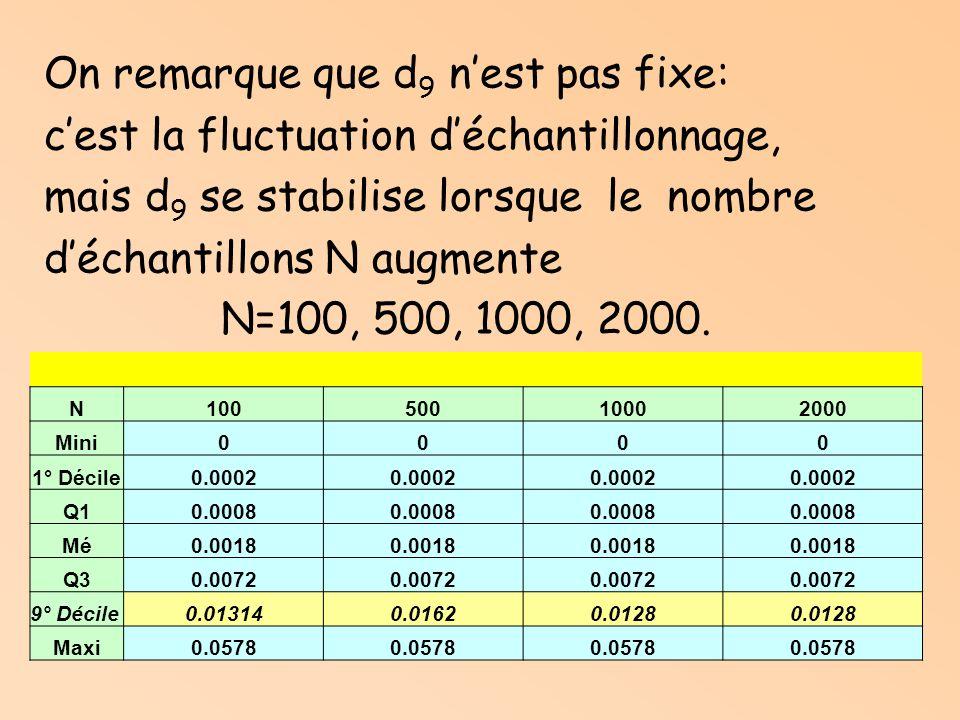 On remarque que d 9 nest pas fixe: cest la fluctuation déchantillonnage, mais d 9 se stabilise lorsque le nombre déchantillons N augmente N=100, 500, 1000, 2000.
