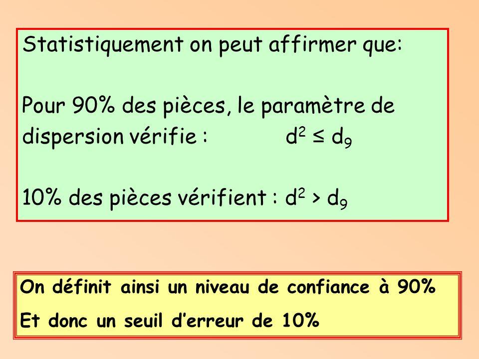 Statistiquement on peut affirmer que: Pour 90% des pièces, le paramètre de dispersion vérifie : d 2 d 9 10% des pièces vérifient : d 2 > d 9 On définit ainsi un niveau de confiance à 90% Et donc un seuil derreur de 10%