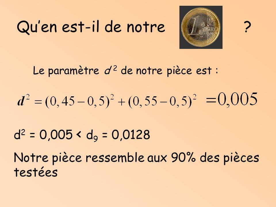 Statistiquement on peut affirmer que: Pour 90% des pièces, le paramètre de dispersion vérifie : d 2 d 9 10% des pièces vérifient : d 2 > d 9 On défini