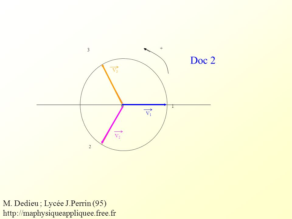 Doc 2 1 2 3 + n V1V1 V2V2 V3V3 M. Dedieu ; Lycée J.Perrin (95) http://maphysiqueappliquee.free.fr